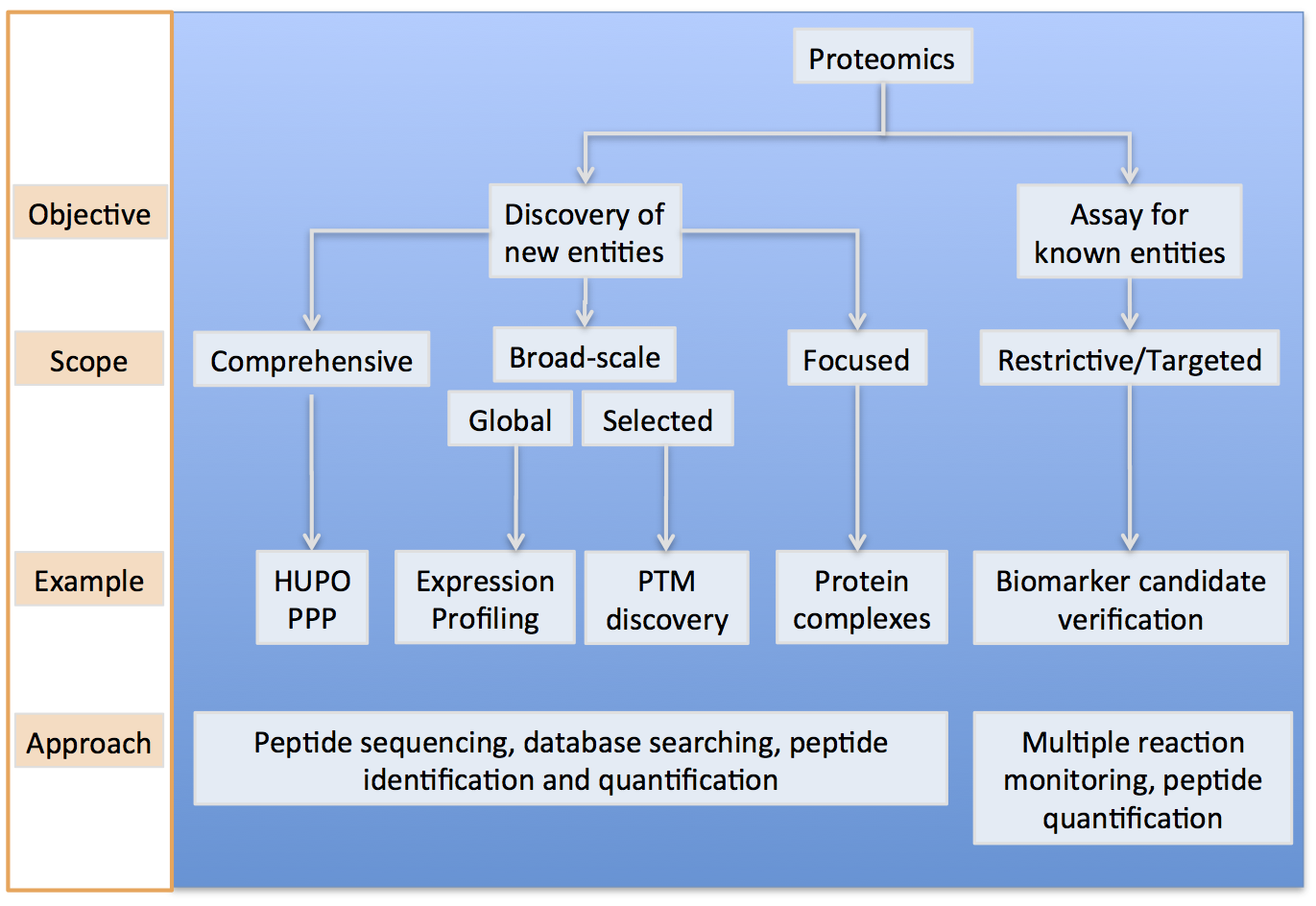 Proteomics Overview